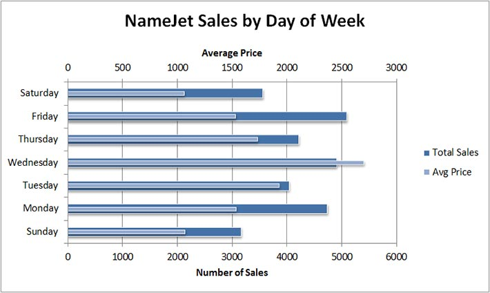 namejet-sales-by-day